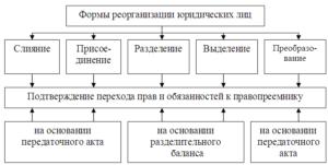 Как проходит реорганизация в форме разделения