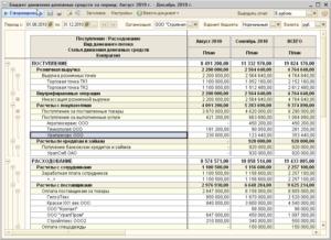 Как составить бюджет движения денежных средств