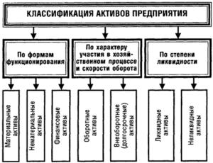 Определение активов предприятия
