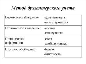 Основные методы бухгалтерского учета