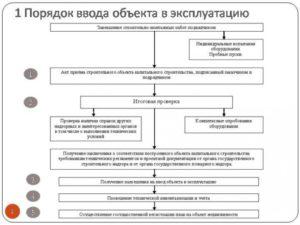 Акт ввода в эксплуатацию объекта