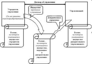 Порядок передачи имущества в доверительное управление