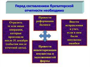 Особенности сводной бухгалтерской отчетности