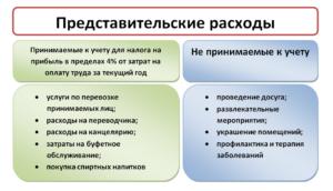Учет и оформление представительских расходов