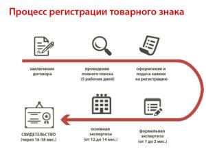 Как происходит регистрация товарного знака