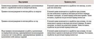 Особенности выплаты и учета квартальной премии