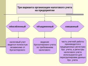 Как восстановить налоговый учет в организации