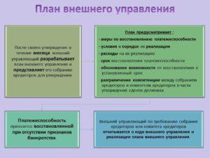 Что такое план внешнего управления и как его разрабатывают