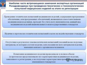 Порядок проведения проверки  Росздравнадзора