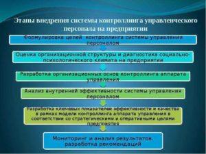 Использование системы контроллинга на предприятии
