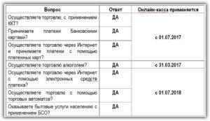 Онлайн-кассы для применяющих УСН предполагают упрощённую отчётность