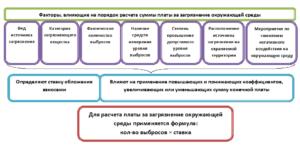 Изменится порядок расчета авансов за НВОС