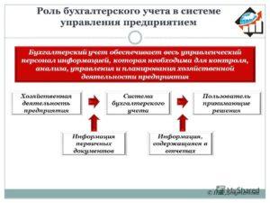 Значение и роль бухгалтерского учета в процессе управления предприятием
