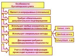 Особенности учета тахографа в бухгалтерском учете