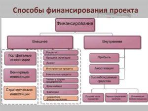 Понятие проектного финансирования