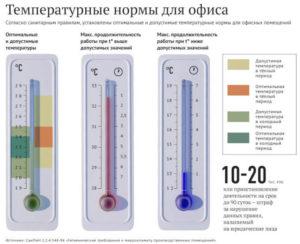 Какой должна быть температура воздуха в офисе по санитарным нормам