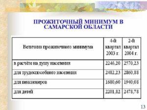 Прожиточный минимум в Самарской области