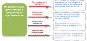 Особенности инвентаризации задолженностей