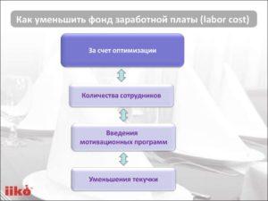 Как уменьшить зарплату сотруднику