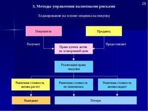 Методы и инструменты хеджирования рисков