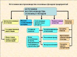 Понятия простого и расширенного воспроизводств основных средств