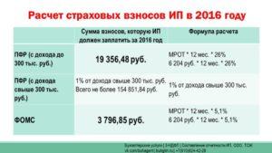 Теперь взносы в ПФР можно платить с доходов за вычетом расходов