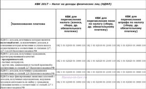 КБК для уплаты НДФЛ