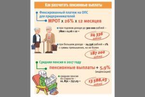 Как для ИП рассчитывается пенсия