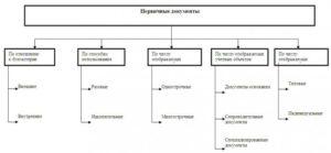 Что относится к первичной документации