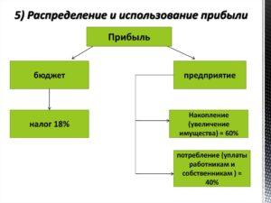 Распределение и использование прибыли предприятия