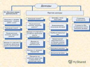 Как учитывать доходы от реализации имущества, используемого в деятельности ИП