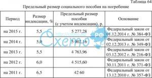 Размер и особенности выплаты пособия на погребение
