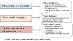 Примеры и особенности отраслевых стандартов бухгалтерского учета