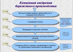 Принципы внедрения бережливого производства в компании