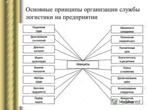 Организация логистики на предприятии