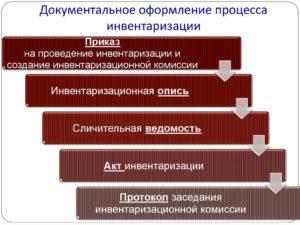 Порядок проведения и оформления инвентаризации имущества