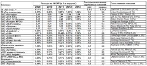 Что входит в расходы на НИОКР и как они учитываются