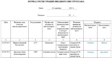 Журнал регистрации вводного инструктажа по охране труда