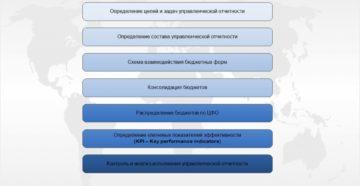 Цели и этапы формирования управленческой отчётности