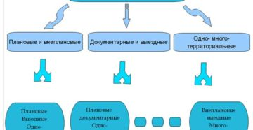 Как проводится проверка Роскомнадзора