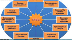 Виды деятельности, где выгодно использовать ЕНВД