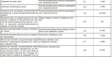 Коды видов предпринимательской деятельности для ЕНВД