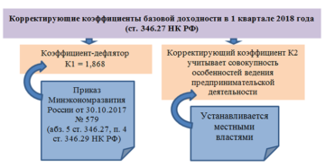 Корректирующие коэффициенты ЕНВД