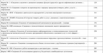 Форма П-1. Сведения о производстве и отгрузке товаров и услуг