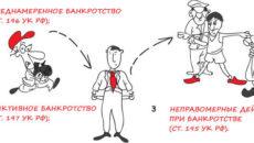 Какова ответственность за фиктивное банкротство
