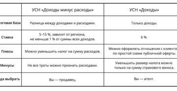 Расчет УСН доходы минус расходы (с примерами)
