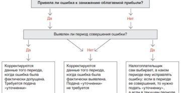 Как исправлять ошибки в налоговом учете