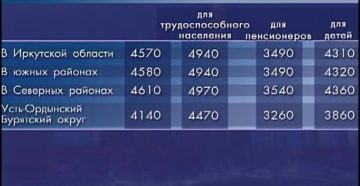 Прожиточный минимум в Иркутской области
