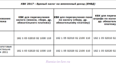 КБК для уплаты ЕНВД